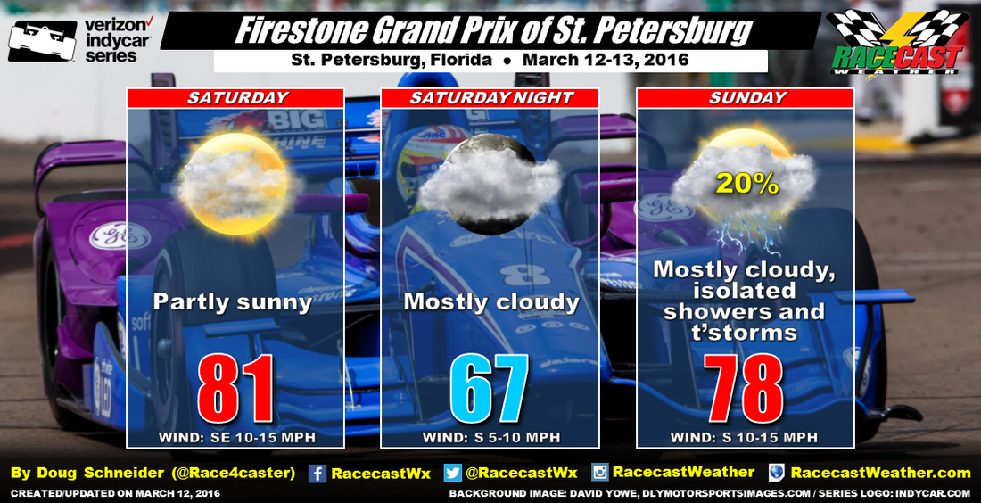St. Pete weekend weather forecast